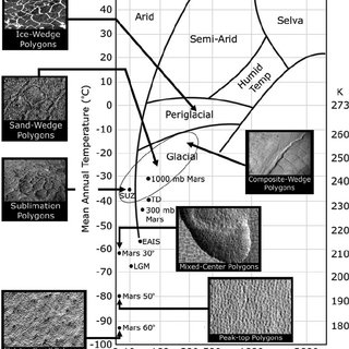 (PDF) Gullies, polygons and mantles in Martian permafrost