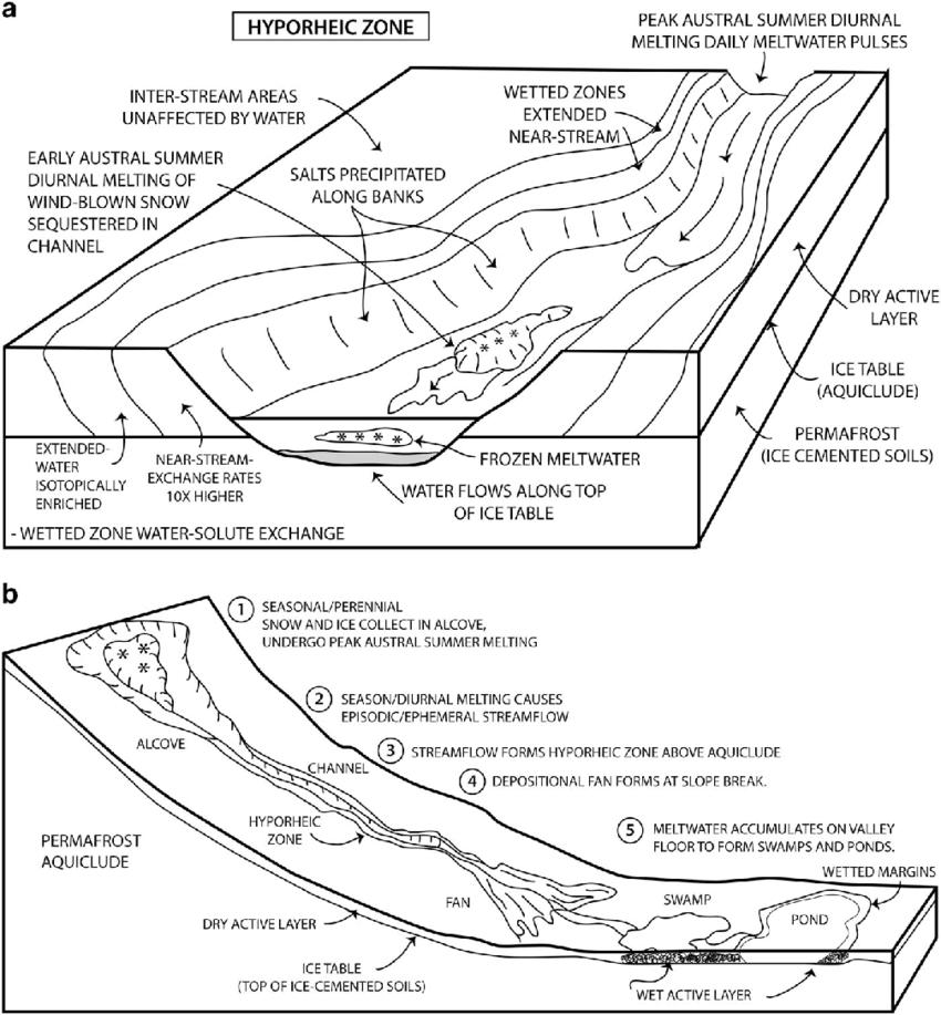 The hyporheic zone associated with streams. a. Block
