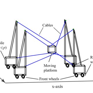 Concept idea for Mobile Cable-Driven Parallel Robot (MCDPR