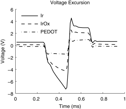 Voltage excursion data taken from biphasic current pulses