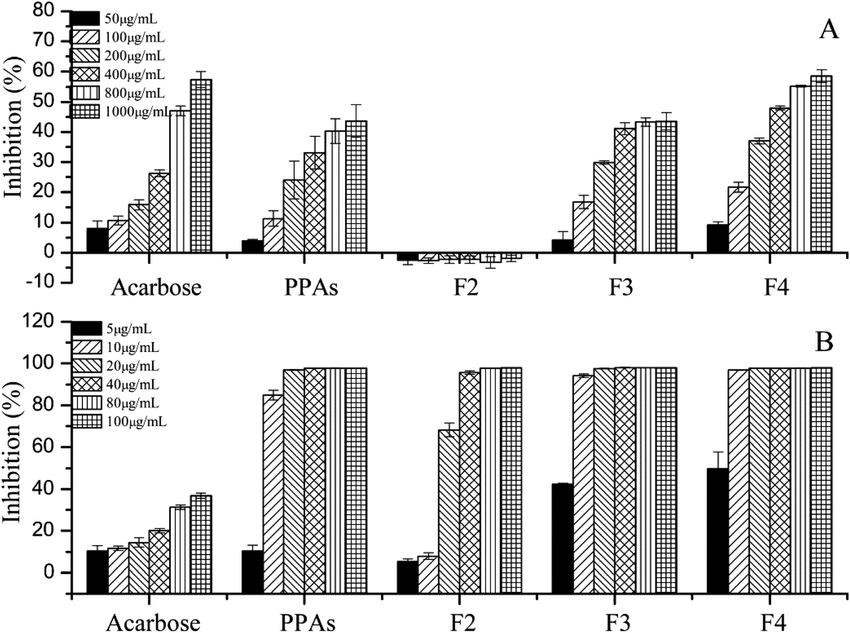 Inhibitory effects of different fractions on α-amylase (A