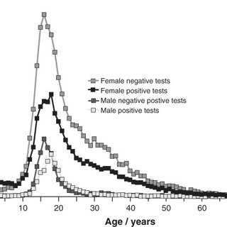 Number of positive and negative Monospot tests by age and