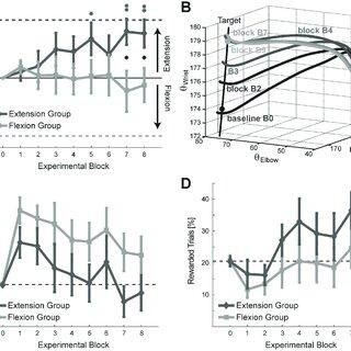 (PDF) Minimizing endpoint variability through