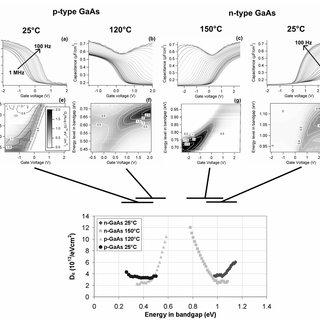 (PDF) Capacitance-Voltage (CV) Characterization of GaAs