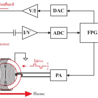 (PDF) A radiation hardened digital fluxgate magnetometer