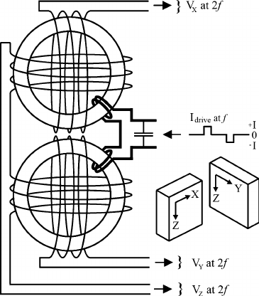 Wiring diagram for the fluxgate sensor. Channels X and Y