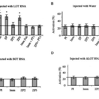 Binding of zona pellucida proteins is increased in