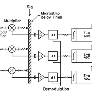 Schematic diagram of a part of the WASP analog correlator