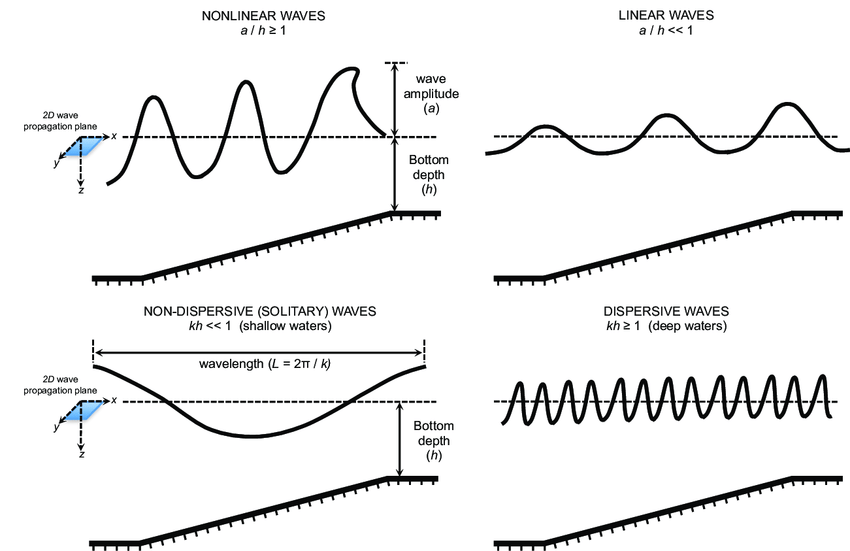 1: Sketch of nonlinear/linear waves (top row) and