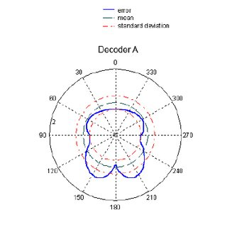(PDF) The design of ambisonic decoders for the ITU 5.1