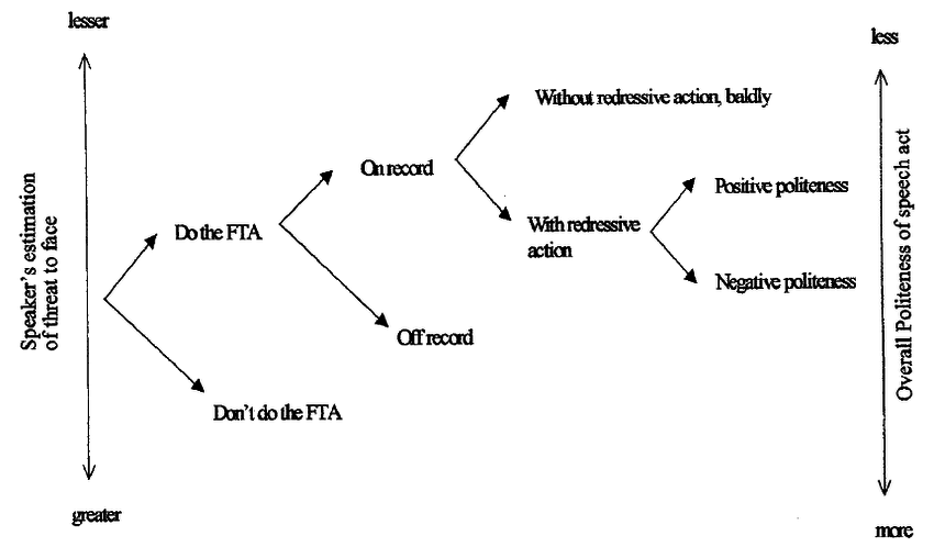 Flow Chart of Politeness Strategies Ordered Against