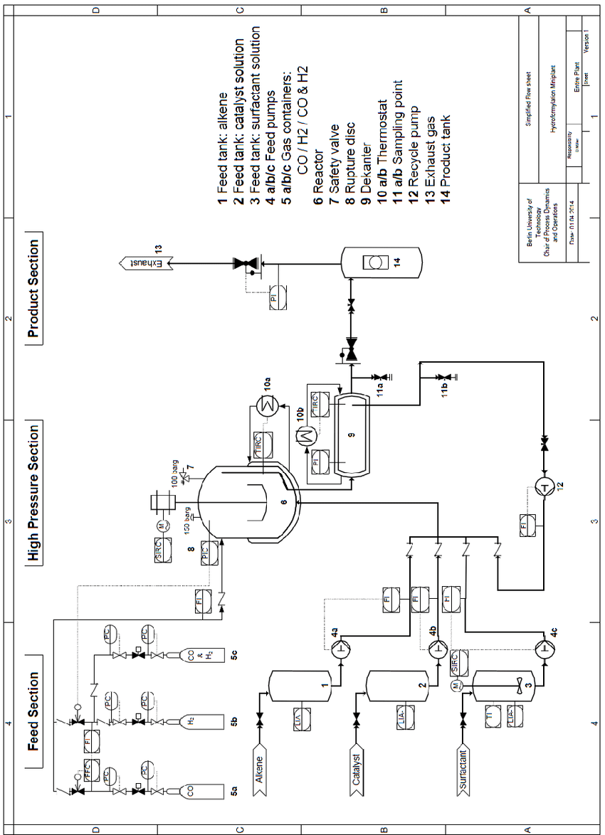 Simplified P&ID of the mini-plant at Technische