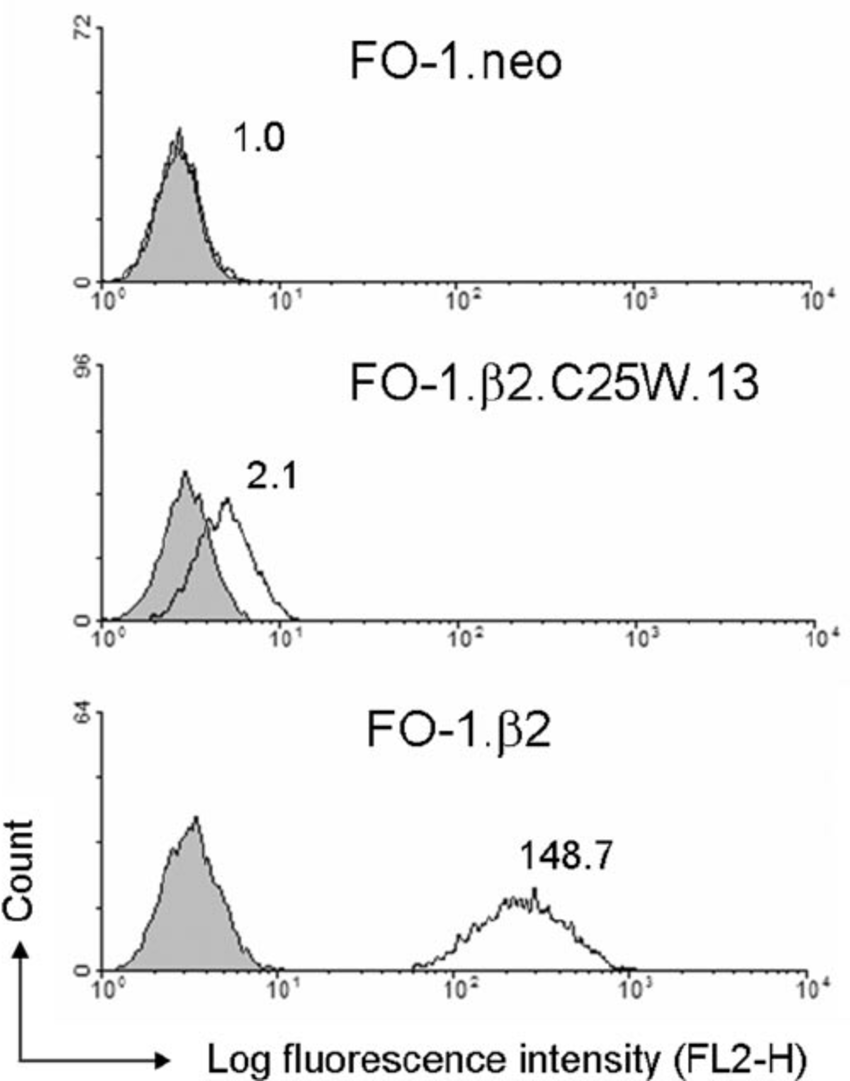 Restoration of low level of HLA class I expression