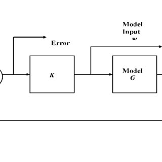 (PDF) Feedback methods for inverse simulation of dynamic