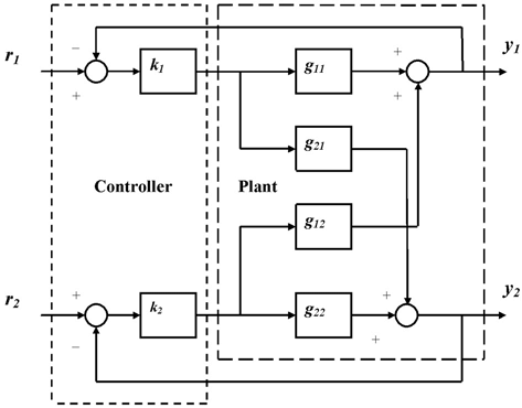 Block diagram of a general two-input twooutput closed-loop