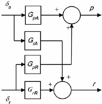 Block diagram of the two-input two-output linearised model