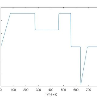 Plot of tractive force (N) applied as input for the