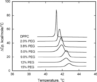 Effect of DSPE–PEG2000 on the phase transition