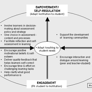 (PDF) KEYNOTE PAPER Principles of good assessment and
