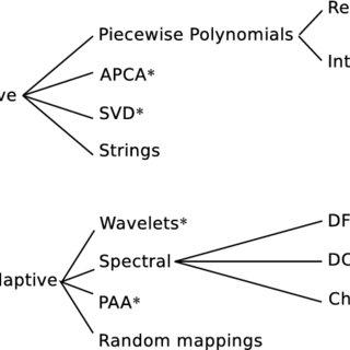 An example posteriorgram representation for the spoken