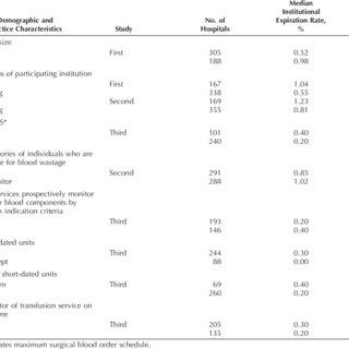 (PDF) Quality Indicators of Fresh Frozen Plasma and