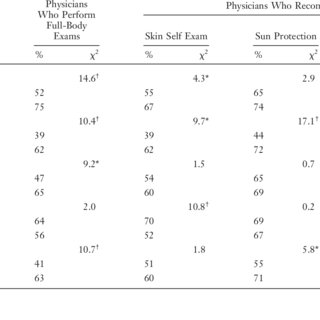 (PDF) Overcoming Obstacles to Skin Cancer Examinations and
