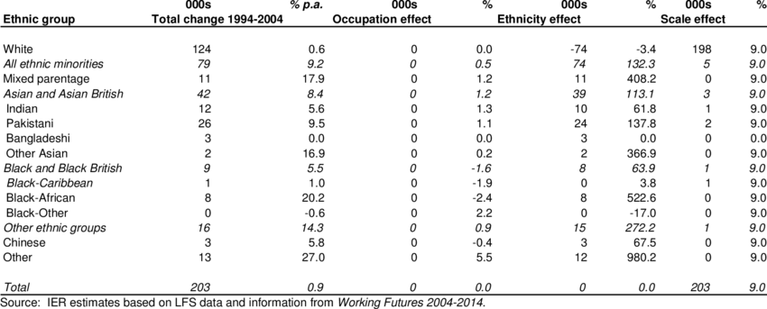 6: Shift-share Analysis of Employment Change by Occupation