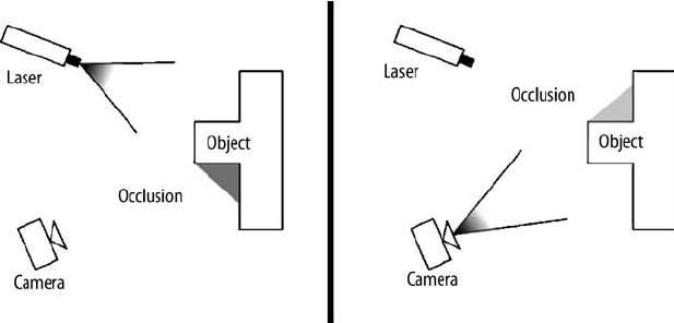 11. The occlusion problem with a sheet-of-light scanner