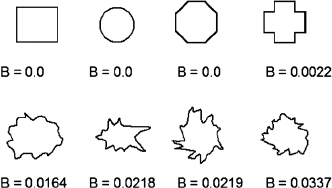 Examples of shape regularity. First row: regular shapes