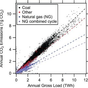 Average emission intensities (in units of g/kWh) of CO2