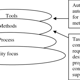 (PDF) Hybrid Agile Development and Software Quality