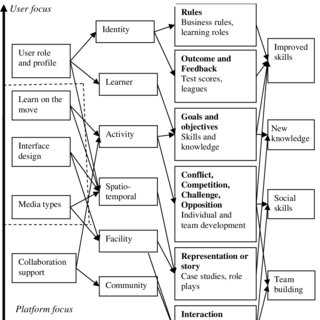 (PDF) A Framework for Assessing the Quality of Mobile Learning