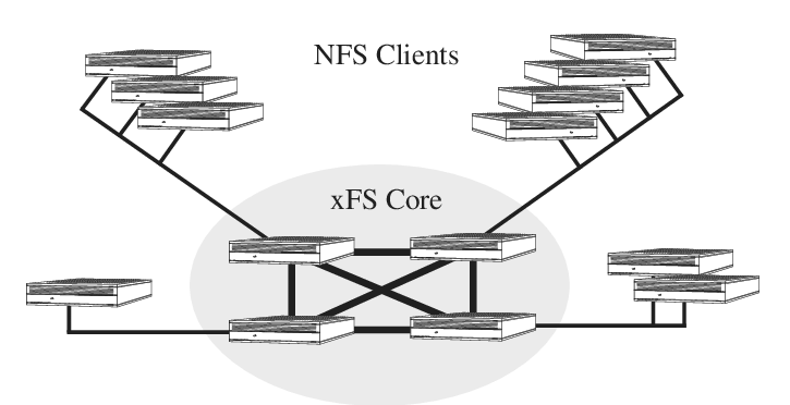 An xFS core acting as a scalable file server for