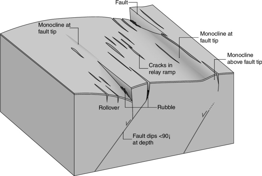 strike slip fault block diagram 22re ignition coil wiring diagrams of a vertical and lateral great installation relay ramp in the koa e system mountains