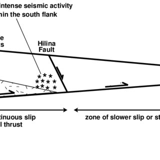 (a) Map of Kilauea showing the pattern of vertical