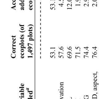 Precipitation at sea level (PSL) for the Olympic Peninsula