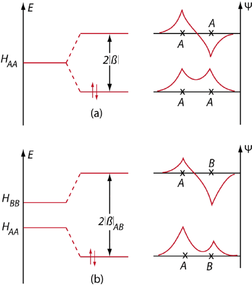 medium resolution of the bonding and antibonding states for a the homonuclear and b the