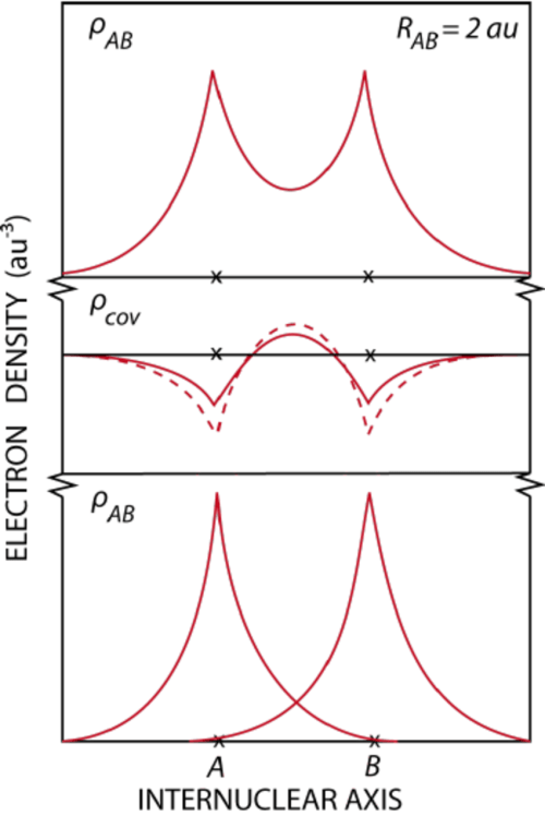 small resolution of the electron density of the homonuclear molecule upper panel can be re garded