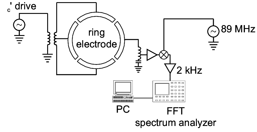 2: A simplified schematic of the wiring of the ring