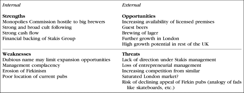 An Example SWOT Analysis Ð Firkin Pubs And Brewery