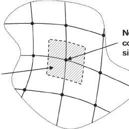 Flowchart of a MEMS device design process that integrates