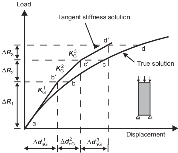 Finite element application of the tangent stiffness