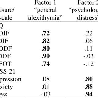 (PDF) The psychometric assessment of alexithymia