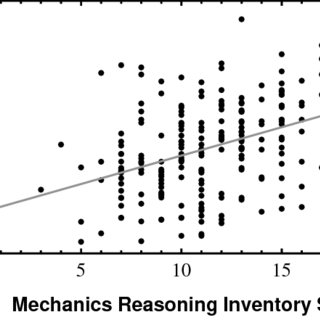Correlation of inventory score with MIT final exam