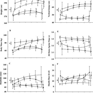 (PDF) Modelling age and secular differences in fitness