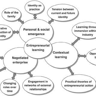 (PDF) Entrepreneurial Learning: A Narrative-Based
