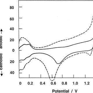 Cyclic voltammograms for platinum-ruthenium on carbon