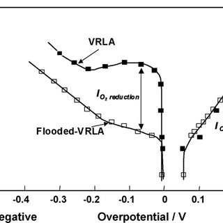 Failure modes of VRLA batteries under stationary