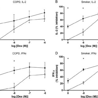 The effect of PDE4 inhibitors with dexamethasone on IL-2