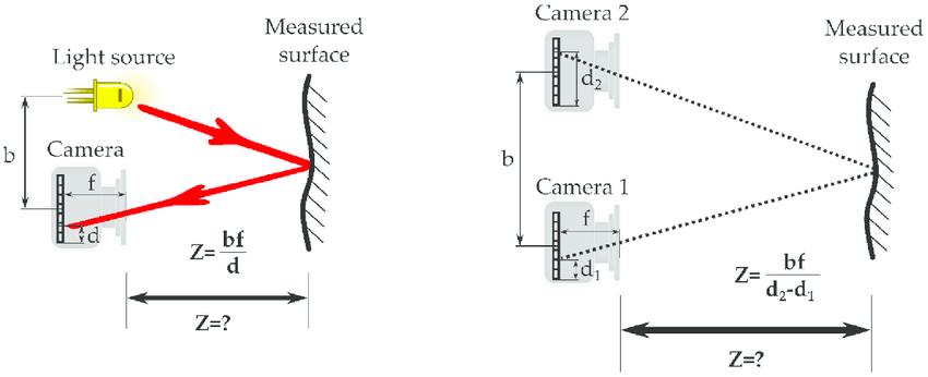 Schematic representation of light beam (left) and stereo